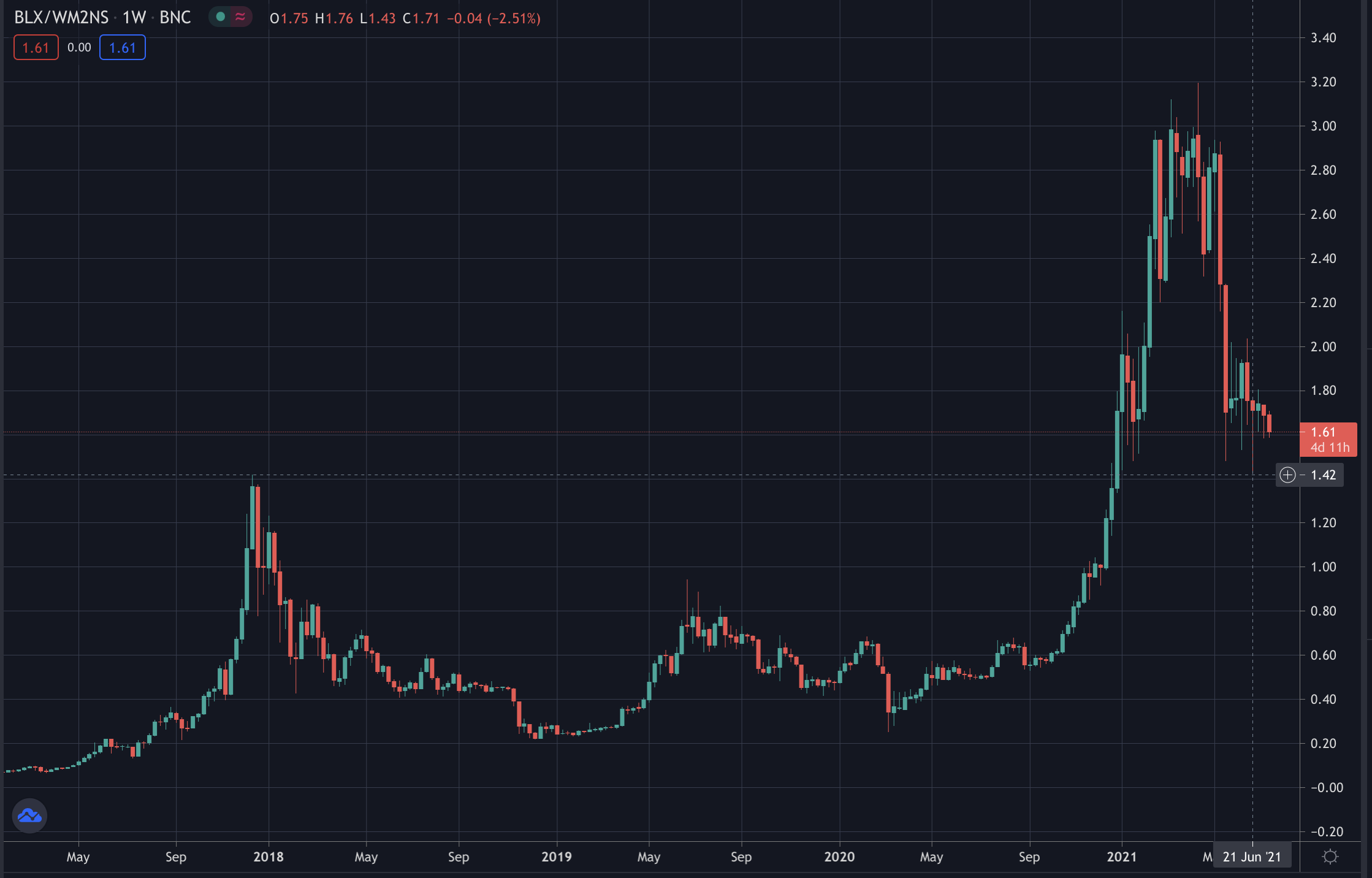 Bitcoin Already Tested 2017 ATH Accounting For Inflation – Trustnodes