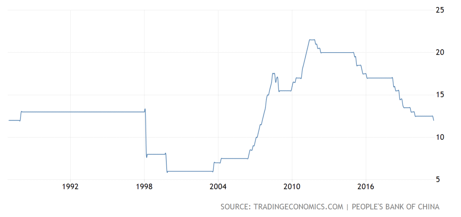 """China Surprises with Rate Cut, """"Are Banks Under Stress?"""" – Trustnodes"""