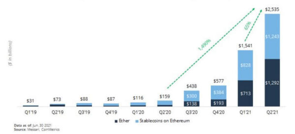 Ethereum on Course to Settle $8 Trillion This Year – Trustnodes