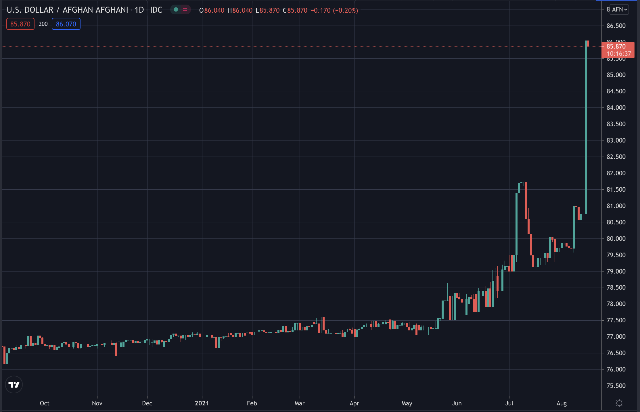 The Afghani Currency Plunges as Central Bank Governor Flees – Trustnodes